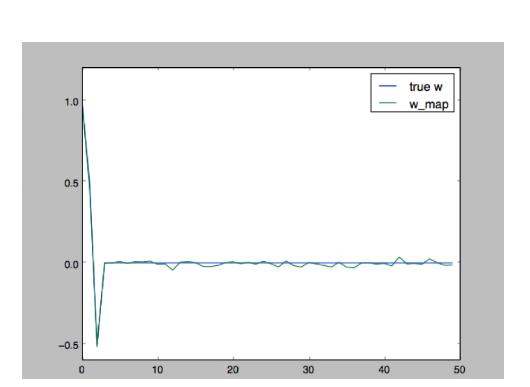 L1 и L2 регуляризации для линейной регрессии