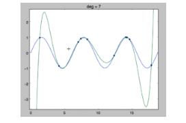 Углубленное изучении генерации ошибок для линейной регрессии