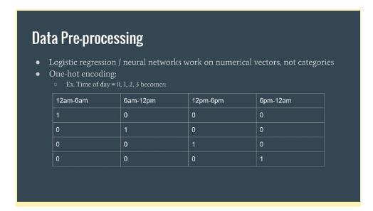 Обработка данных: логистическая регрессия на языке Python