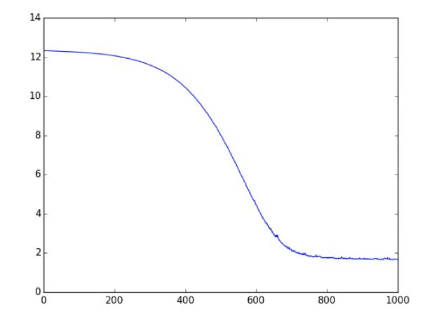 ИНС на основе классов в TensorFlow