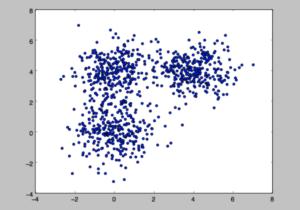 Данные, сгенерированные вокруг трёх гауссовых облаком