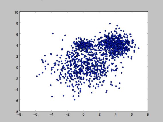 Гауссова смесь распределений (GMM)