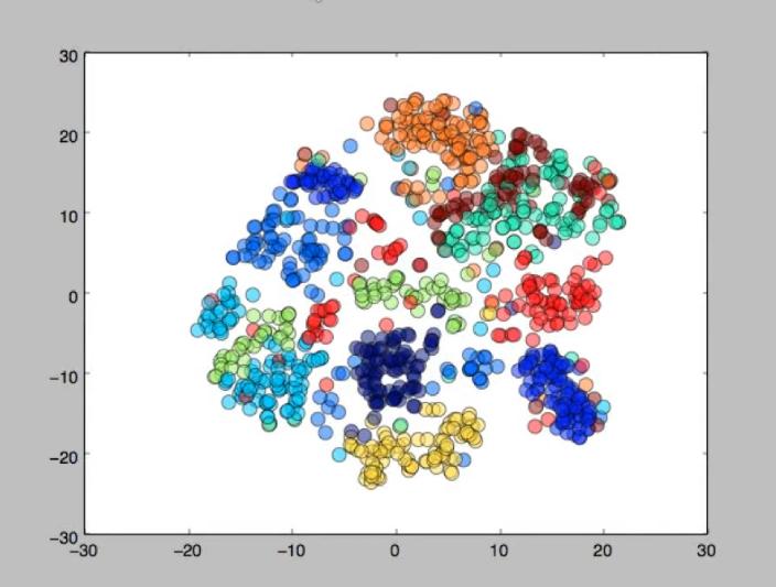 Итак, мы видим результат работы метода t-SNE на данных базы MNIST.