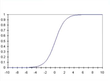 В традиционных учебниках по машинному обучению, до того как глубокое обучение приобрело популярность, для скрытого слоя обычно использовались сигмоида или гиперболический тангенс
