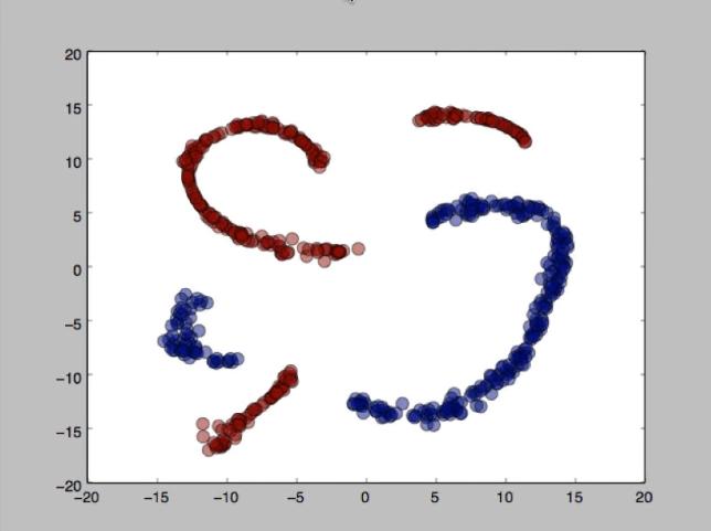 А затем то, что сделал метод t-SNE – как видим, он обеспечивает неплохое разделение данных.