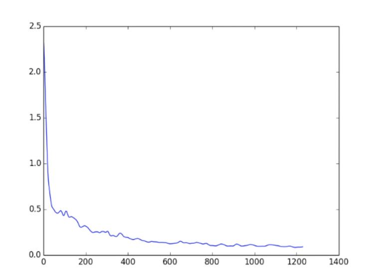 Итоговое графическое отображение кода