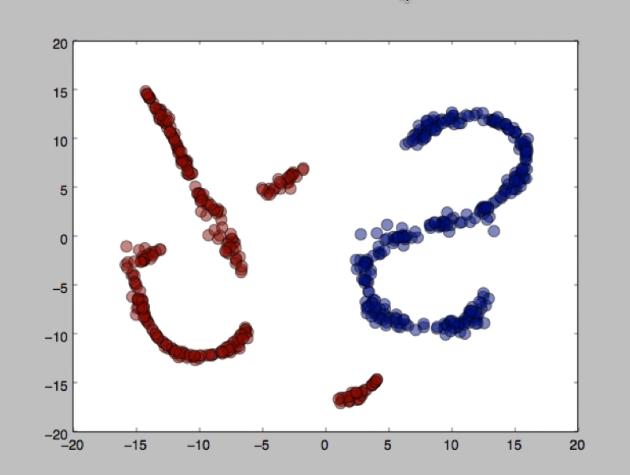Получилось, что иногда метод t-SNE может даже выдавать результат, который почти линейно разделяем.
