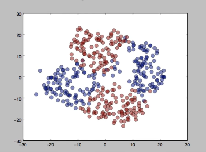 Перейдем к следующему графику, полученный основываясь на знании того, как работает метод t-SNE.