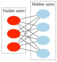 Это приводит нас к модели скрытых переменных, как в случае с методом главных компонент и автокодировщиками.